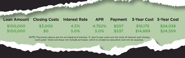 The Difference Between APR and Interest Rates